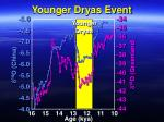 younger dryas event32