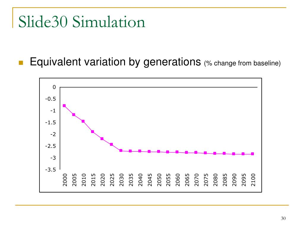 Slide30 Simulation