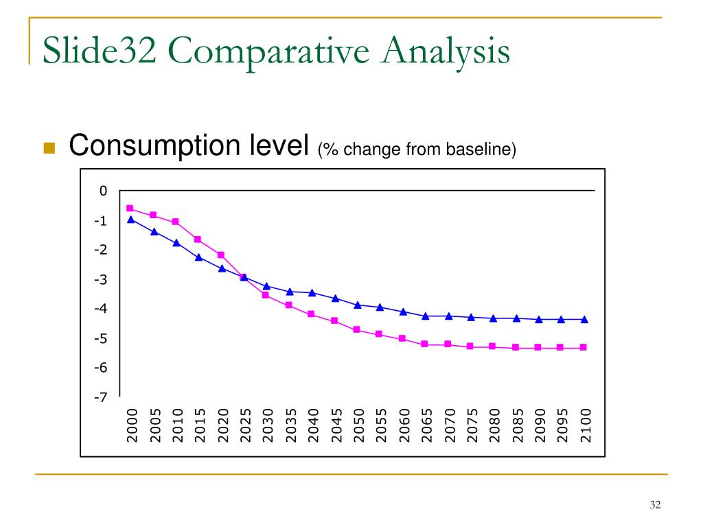 Slide32 Comparative Analysis