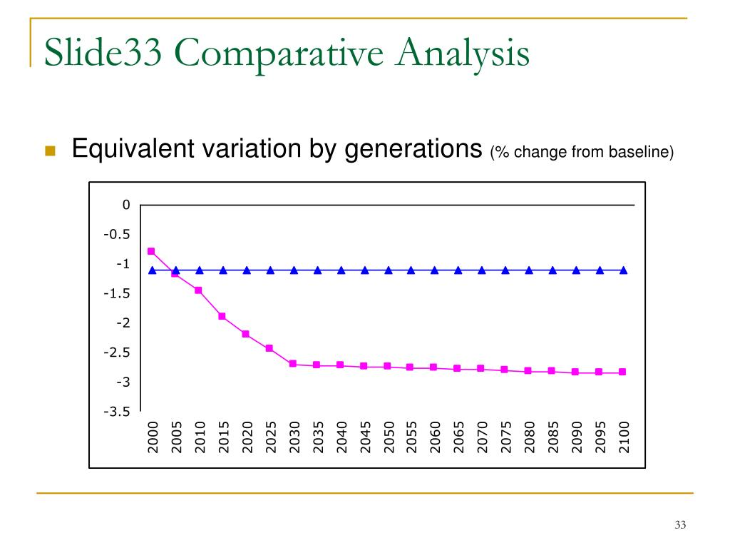 Slide33 Comparative Analysis