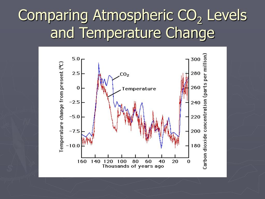 Comparing Atmospheric CO