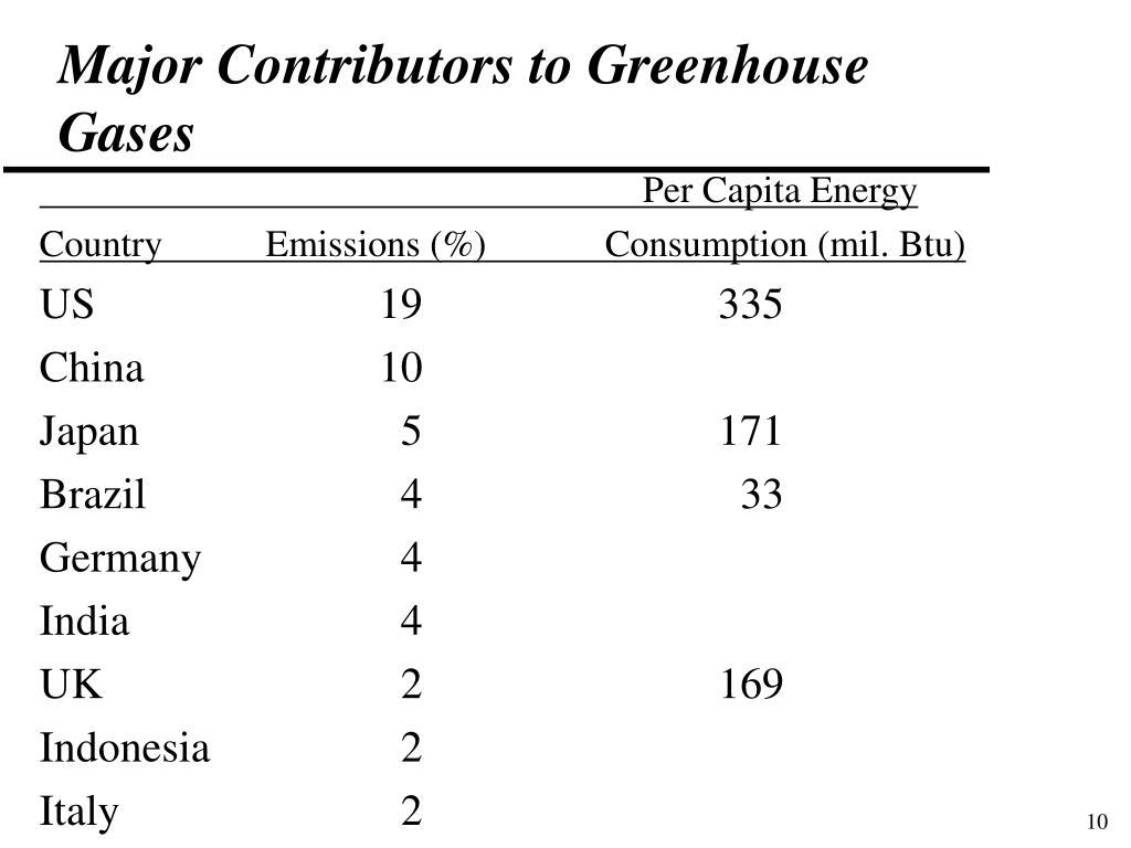 Major Contributors to Greenhouse Gases