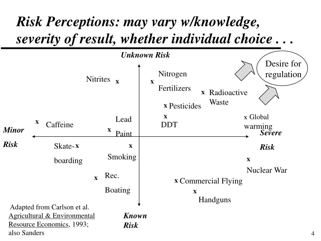 Risk Perceptions: may vary w/knowledge, severity of result, whether individual choice . . .
