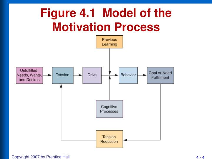 Figure 4 1 model of the motivation process