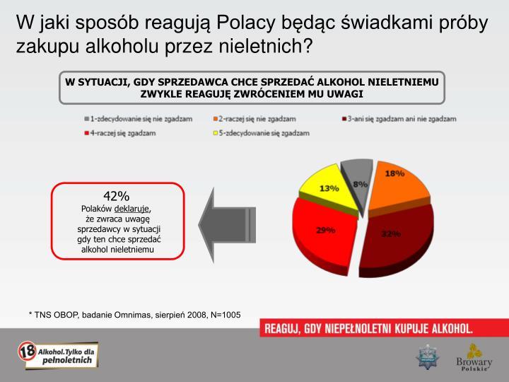 W jaki sposób reagują Polacy będąc świadkami próby zakupu alkoholu przez nieletnich?