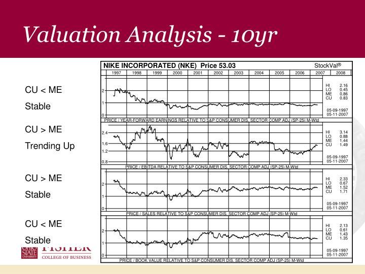 Valuation Analysis - 10yr