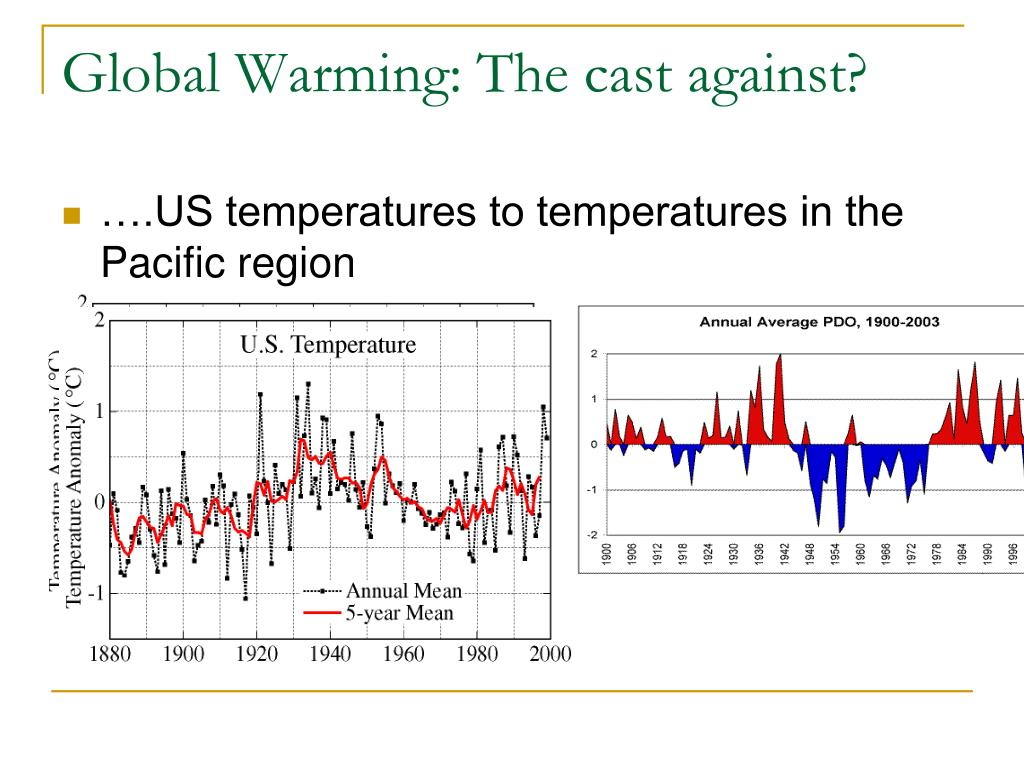 Global Warming: The cast against?
