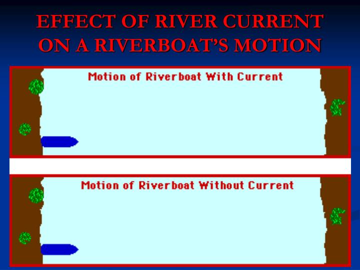 EFFECT OF RIVER CURRENT ON A RIVERBOAT'S MOTION