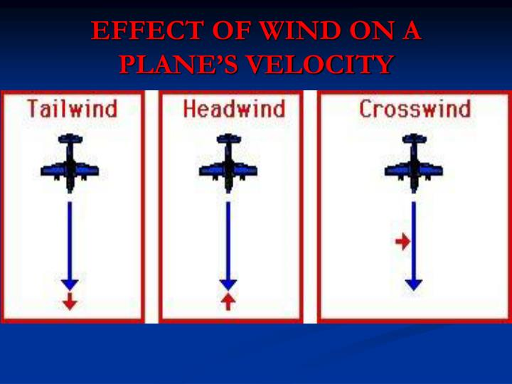 EFFECT OF WIND ON A PLANE'S VELOCITY