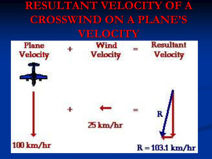 RESULTANT VELOCITY OF A CROSSWIND ON A PLANE'S VELOCITY
