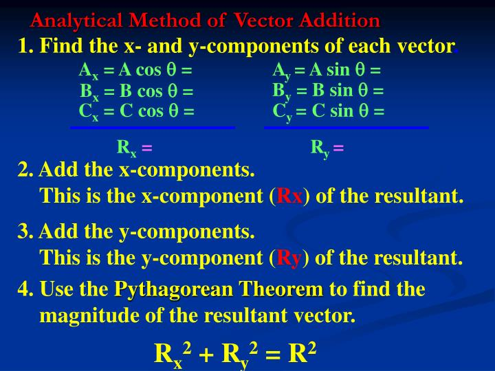 Analytical Method of Vector Addition