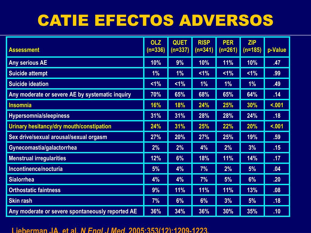 CATIE EFECTOS ADVERSOS
