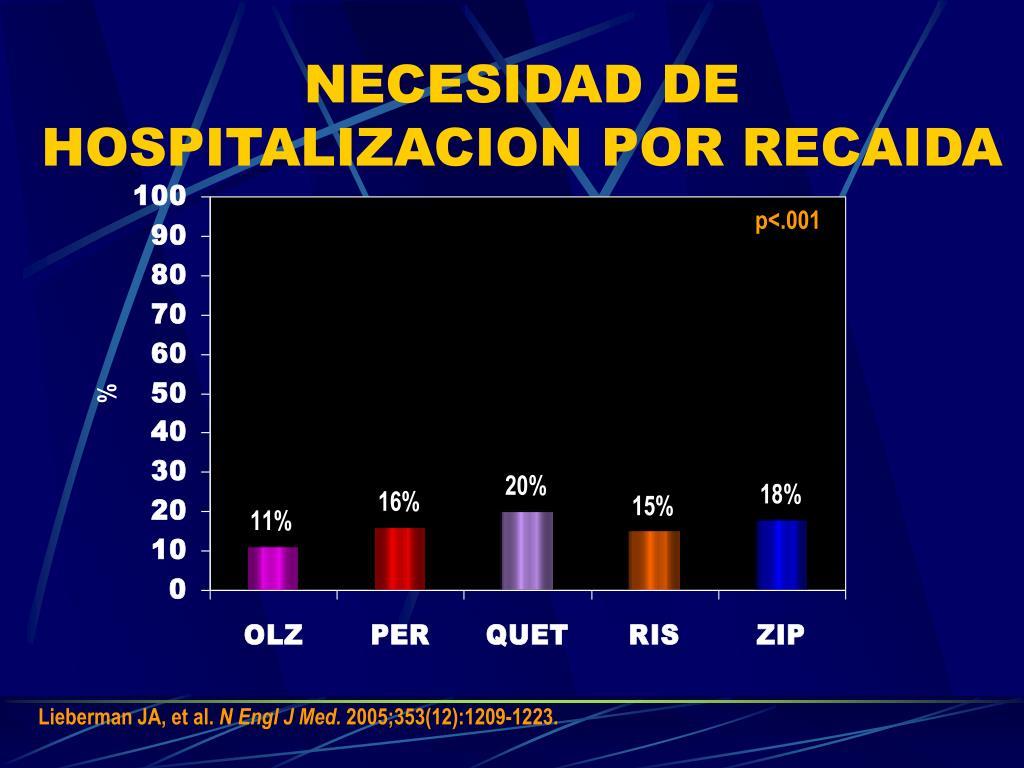 NECESIDAD DE HOSPITALIZACION POR RECAIDA