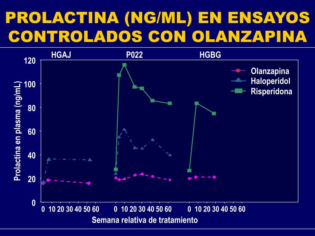 PROLACTINA (NG/ML) EN ENSAYOS CONTROLADOS CON OLANZAPINA