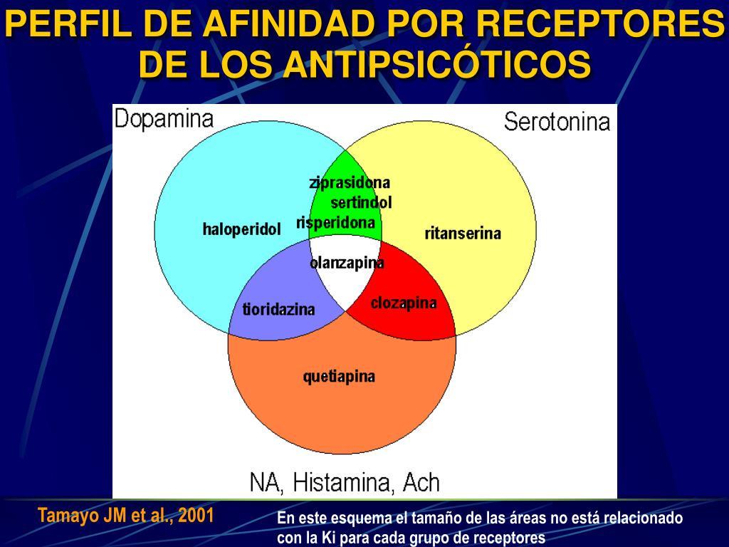 PERFIL DE AFINIDAD POR RECEPTORES DE LOS ANTIPSICÓTICOS