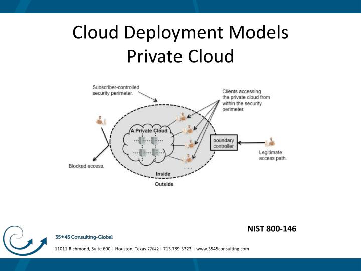 Cloud Deployment Models