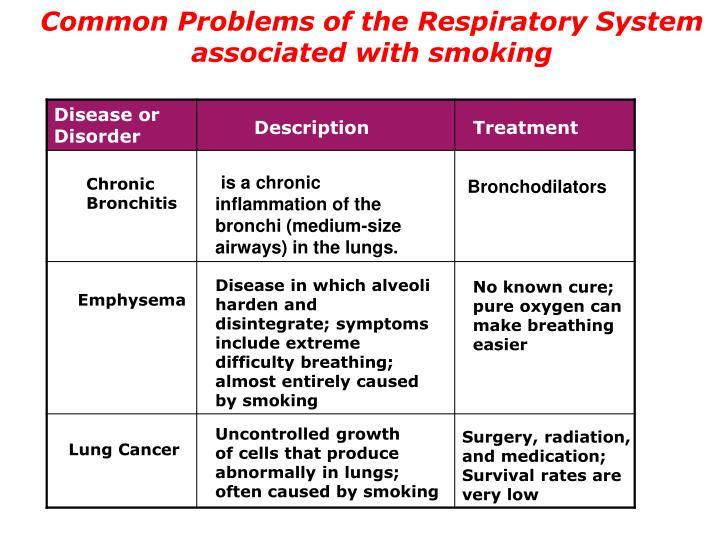 Common Problems of the Respiratory System associated with smoking