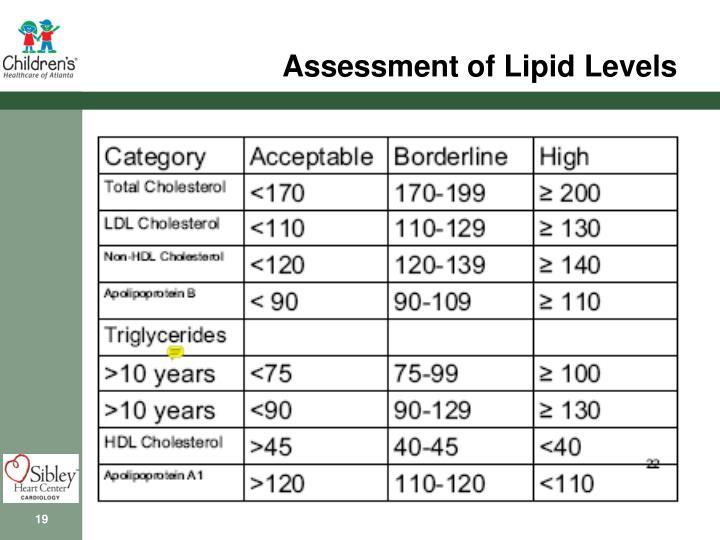 Assessment of Lipid Levels