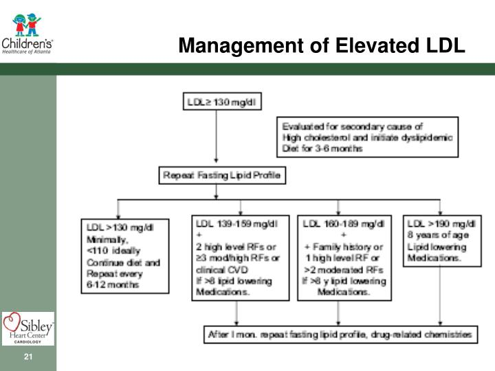 Management of Elevated LDL