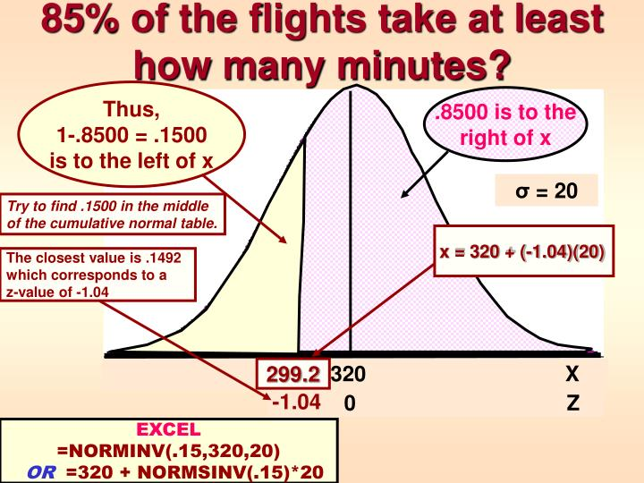 85% of the flights take at least how many minutes?