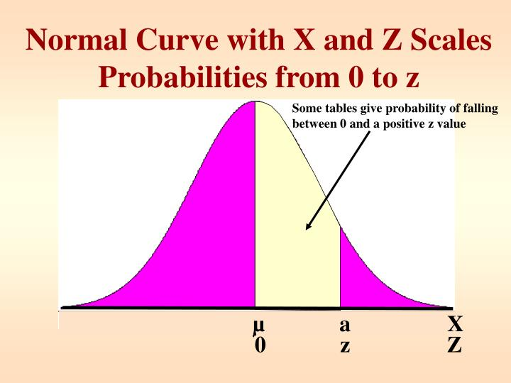 Some tables give probability of falling between 0 and a positive z value