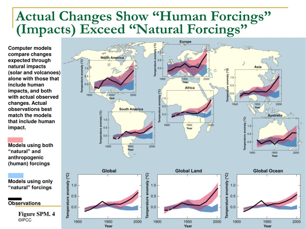 """Actual Changes Show """"Human Forcings"""" (Impacts) Exceed """"Natural Forcings"""""""
