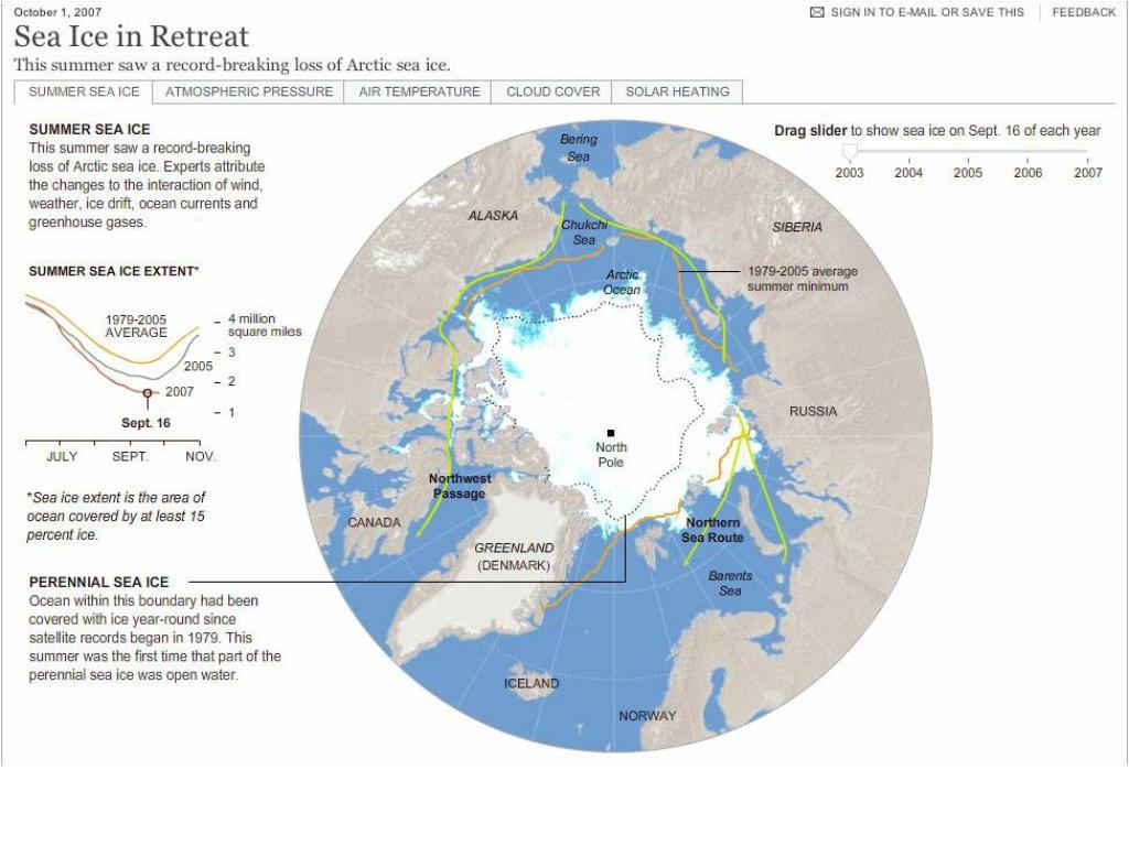 Sea Ice 2003