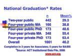 national graduation rates
