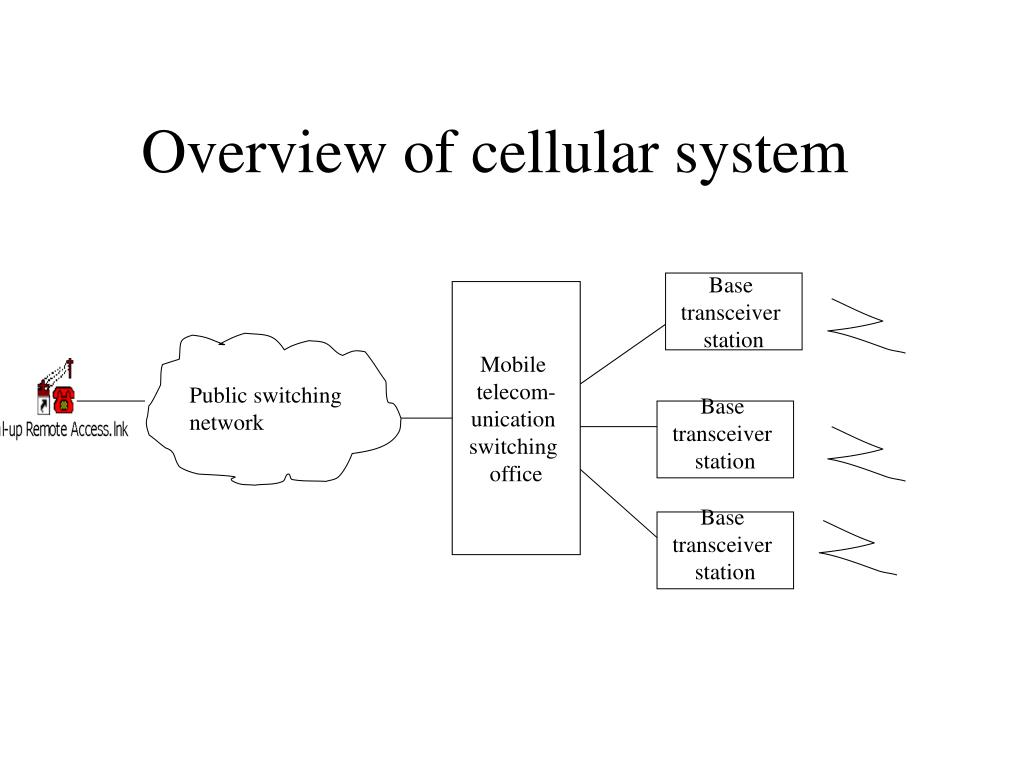 Overview of cellular system
