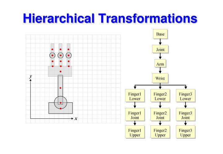 Hierarchical Transformations