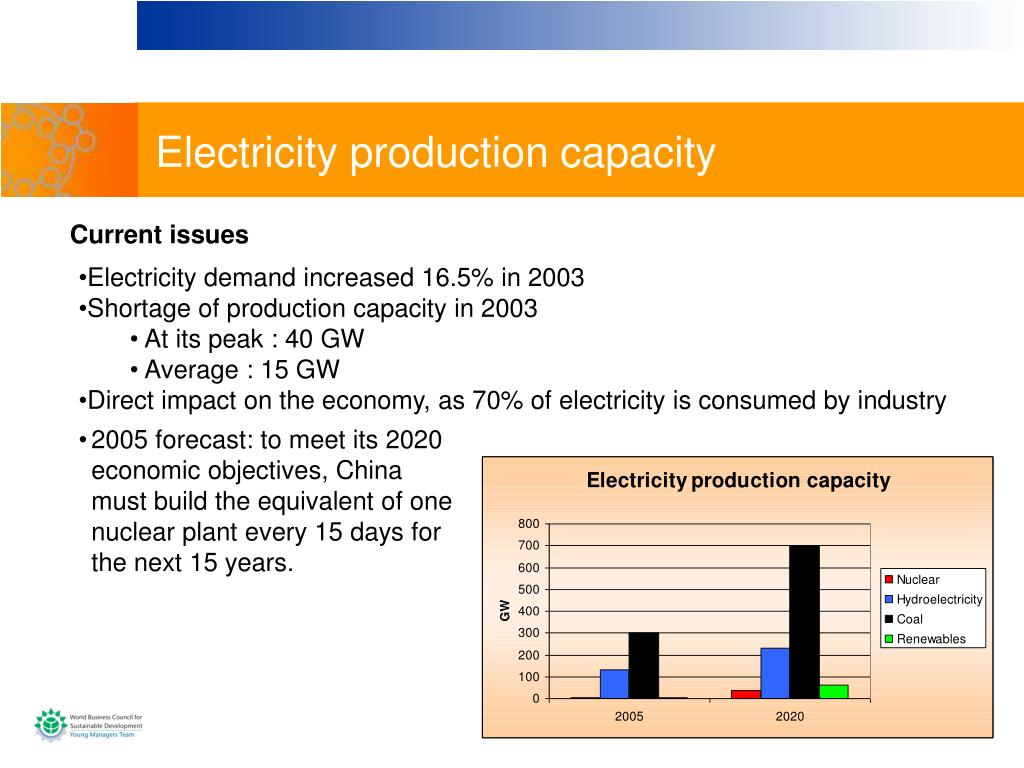 Electricity production capacity