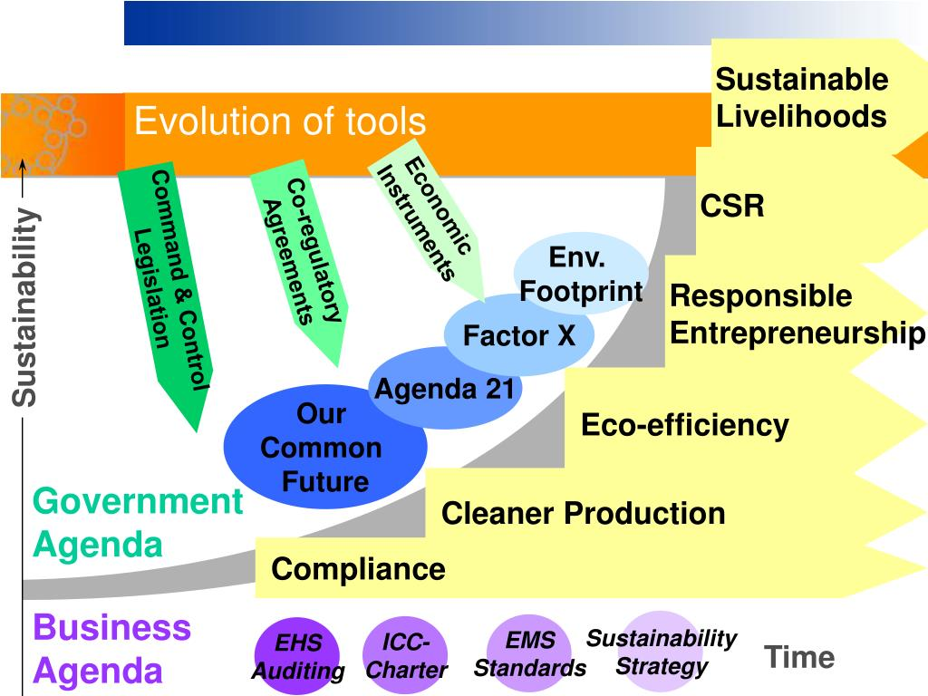 Evolution of tools