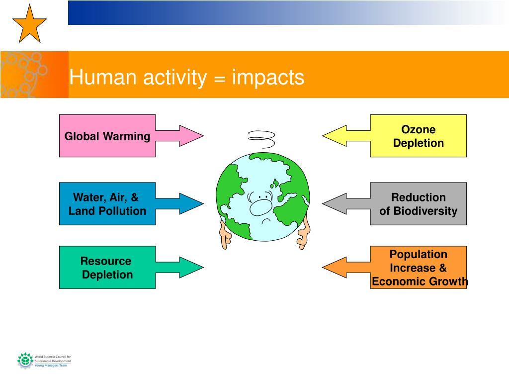 Human activity = impacts