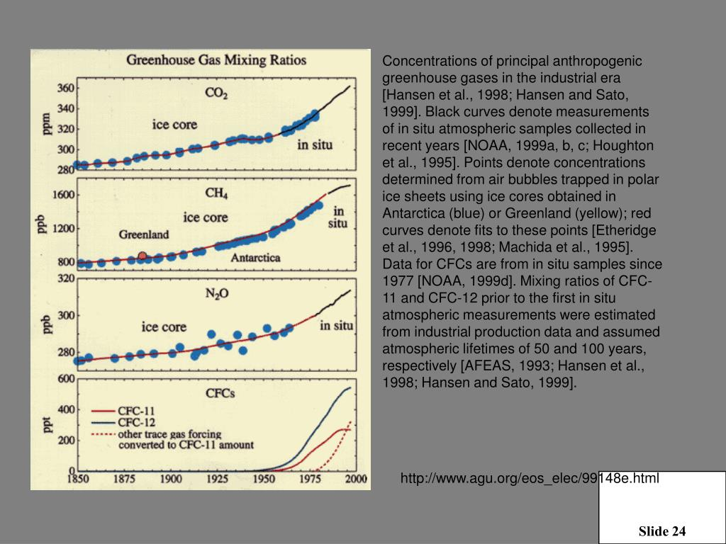 Concentrations of principal anthropogenic greenhouse gases in the industrial era [Hansen et al., 1998; Hansen and Sato, 1999]. Black curves denote measurements of in situ atmospheric samples collected in recent years [NOAA, 1999a, b, c; Houghton et al., 1995]. Points denote concentrations determined from air bubbles trapped in polar ice sheets using ice cores obtained in Antarctica (blue) or Greenland (yellow); red curves denote fits to these points [Etheridge et al., 1996, 1998; Machida et al., 1995]. Data for CFCs are from in situ samples since 1977 [NOAA, 1999d]. Mixing ratios of CFC-11 and CFC-12 prior to the first in situ atmospheric measurements were estimated from industrial production data and assumed atmospheric lifetimes of 50 and 100 years, respectively [AFEAS, 1993; Hansen et al., 1998; Hansen and Sato, 1999].