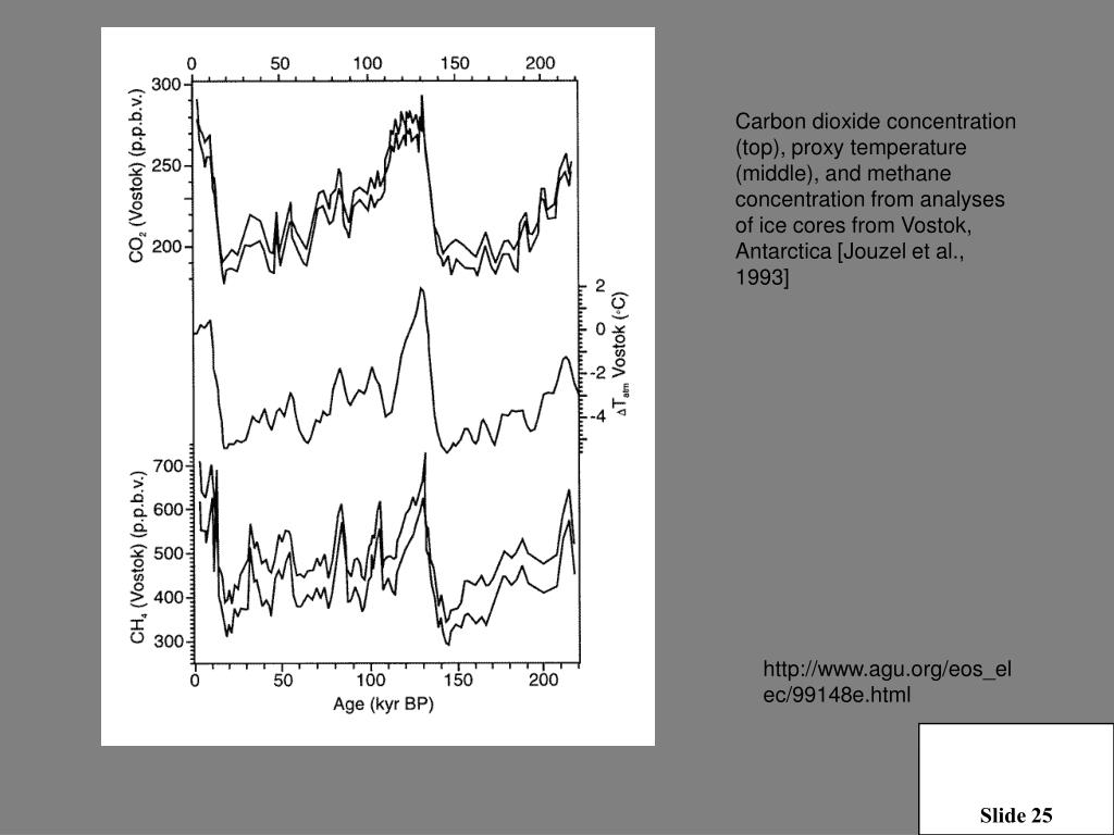 Carbon dioxide concentration (top), proxy temperature (middle), and methane concentration from analyses of ice cores from Vostok, Antarctica [Jouzel et al., 1993]