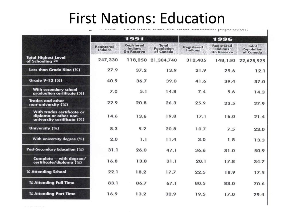 First Nations: Education