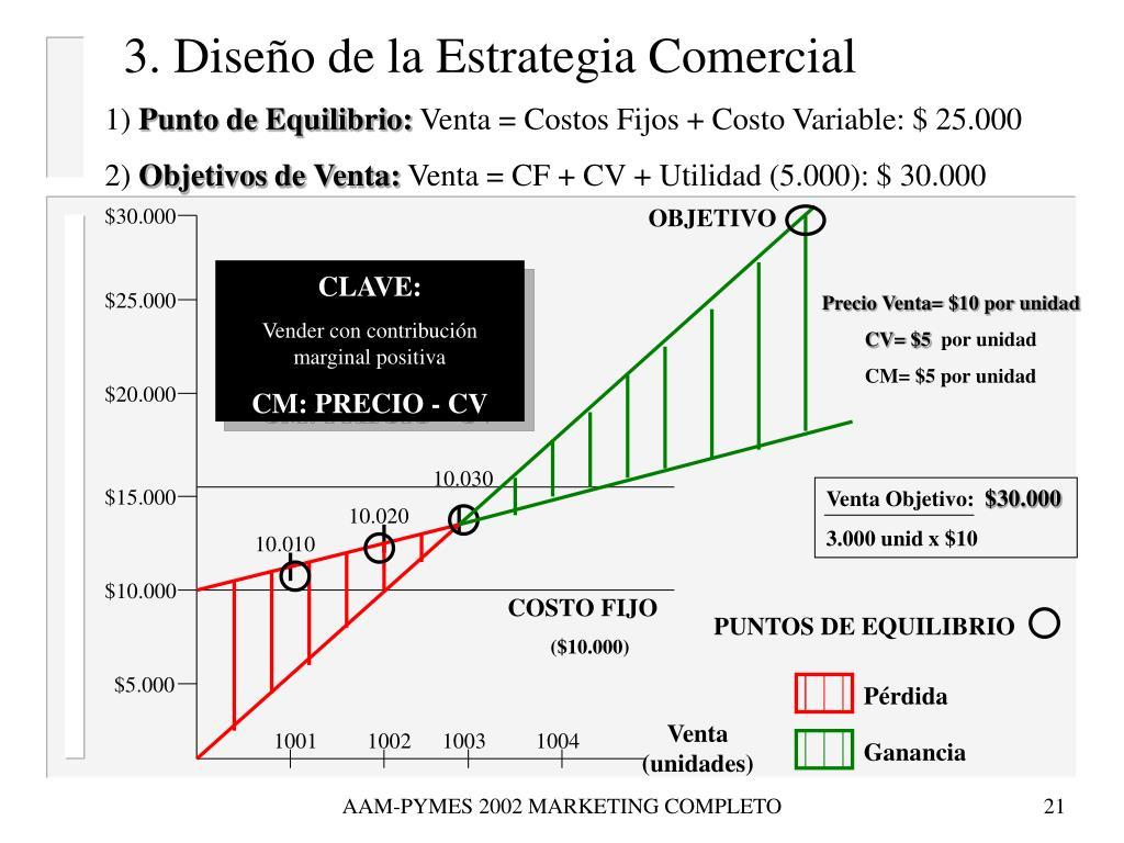 3. Diseño de la Estrategia Comercial