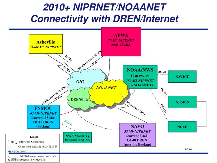 2010+ NIPRNET/NOAANET Connectivity with DREN/Internet
