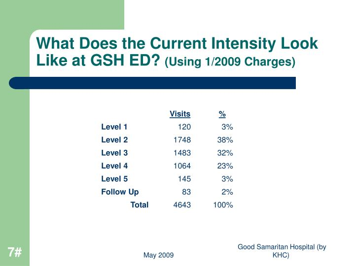What Does the Current Intensity Look Like at GSH ED?