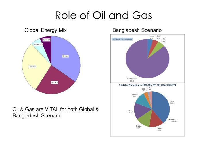 Role of oil and gas