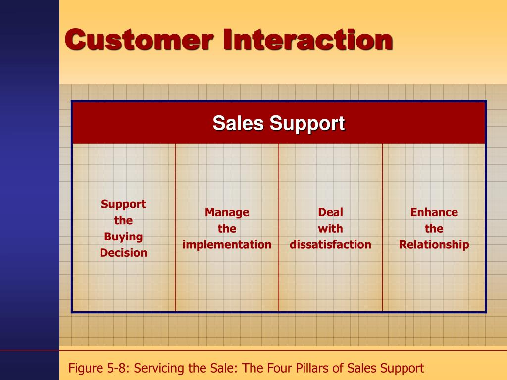 Figure 5-8: Servicing the Sale: The Four Pillars of Sales Support