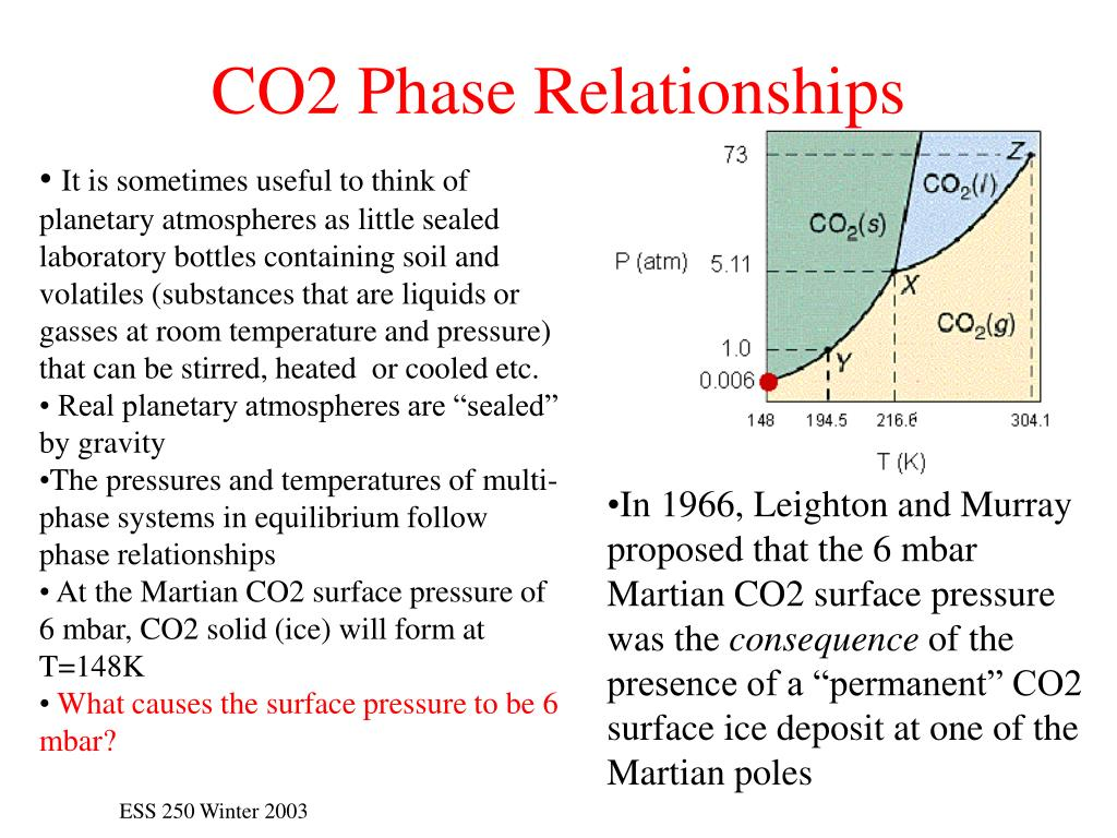 CO2 Phase Relationships