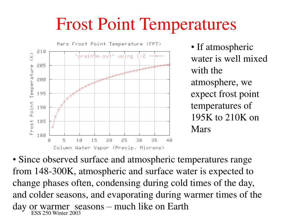 Frost Point Temperatures