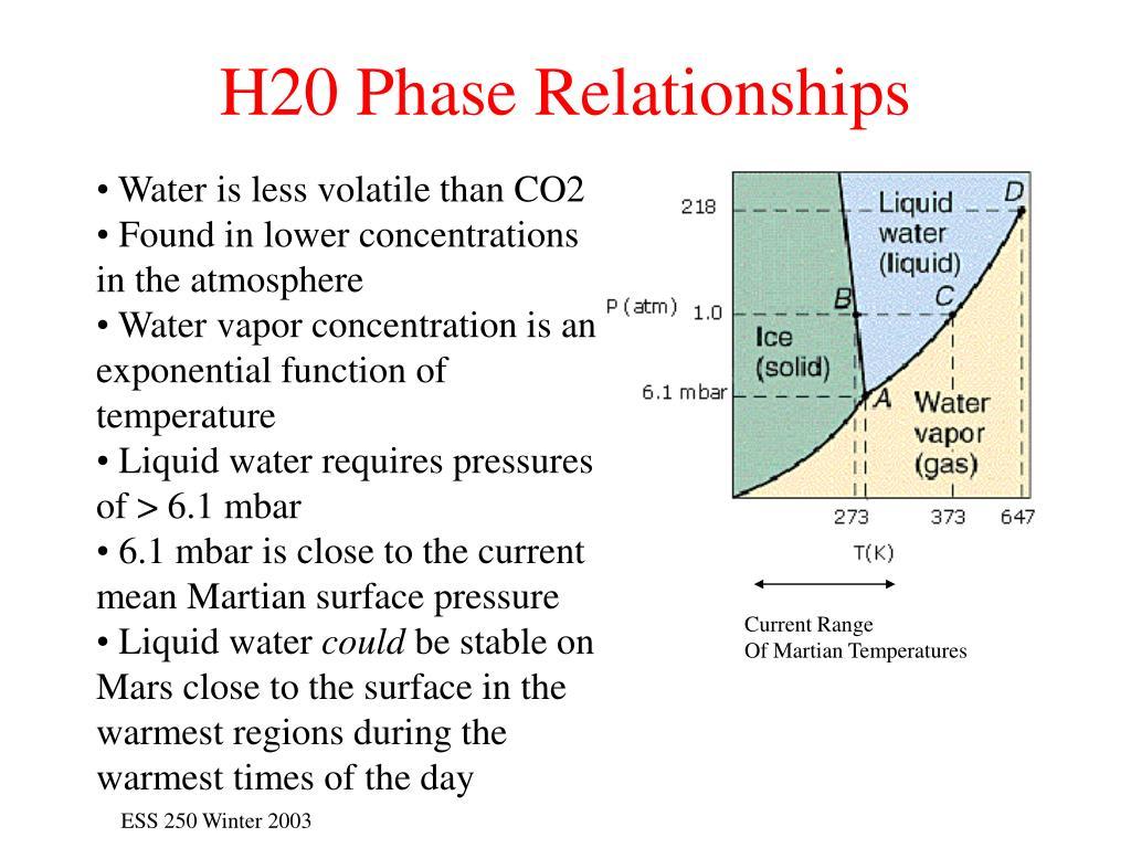 H20 Phase Relationships