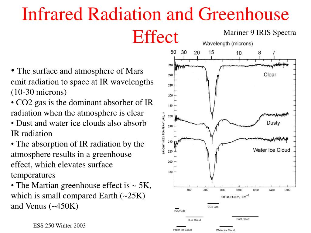 Infrared Radiation and Greenhouse Effect