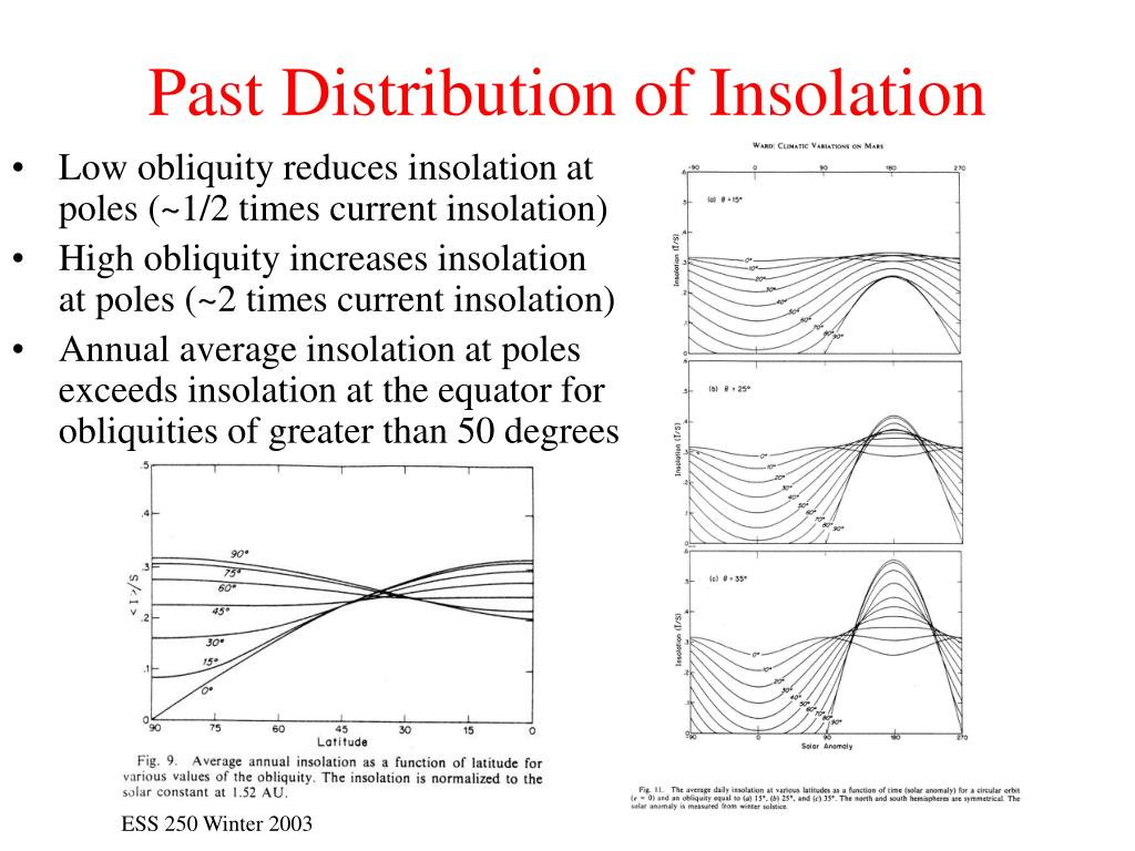 Past Distribution of Insolation