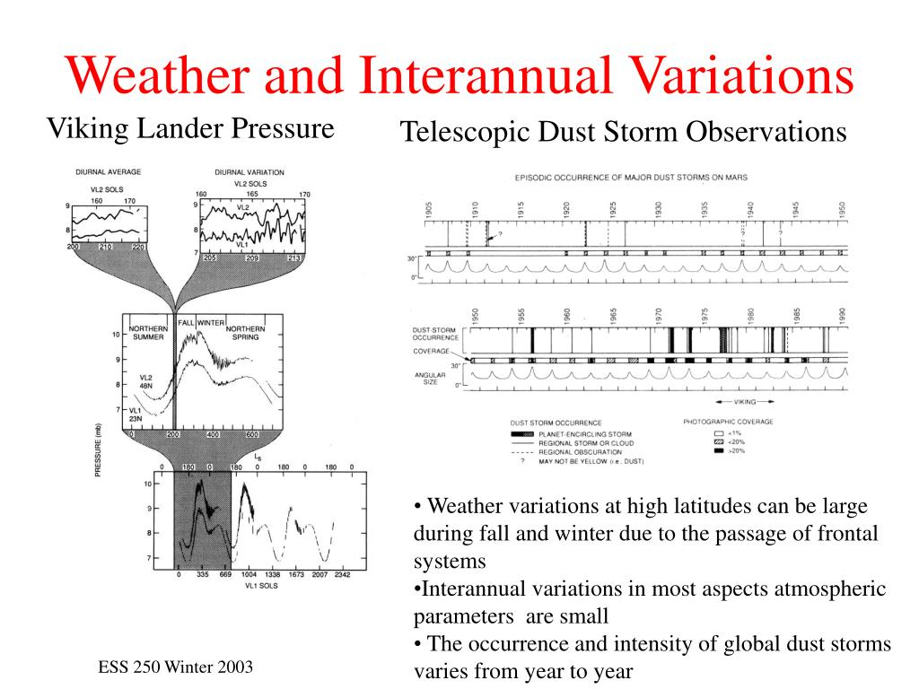 Weather and Interannual Variations