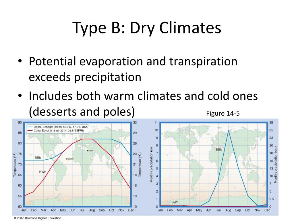 Type B: Dry Climates