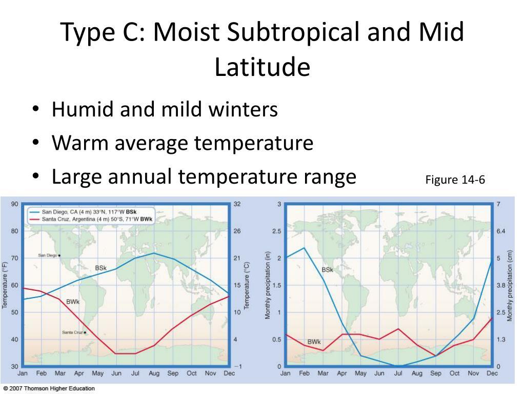Type C: Moist Subtropical and Mid Latitude