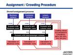 assignment crowding procedure